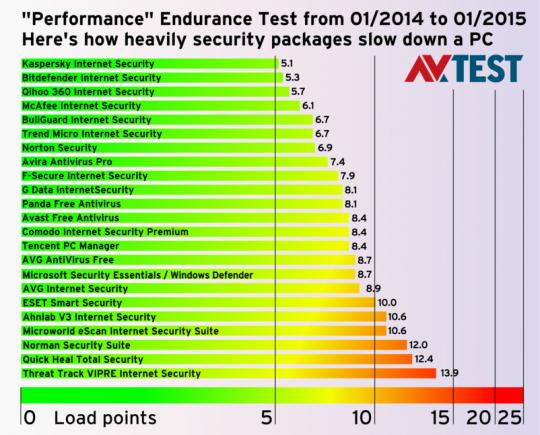 Kaspersky AV test hastighed
